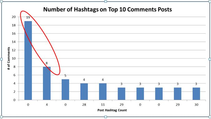 Numberof hashtag on top 10 comments - SmarketryBlog.com - SmarketryBlog.com
