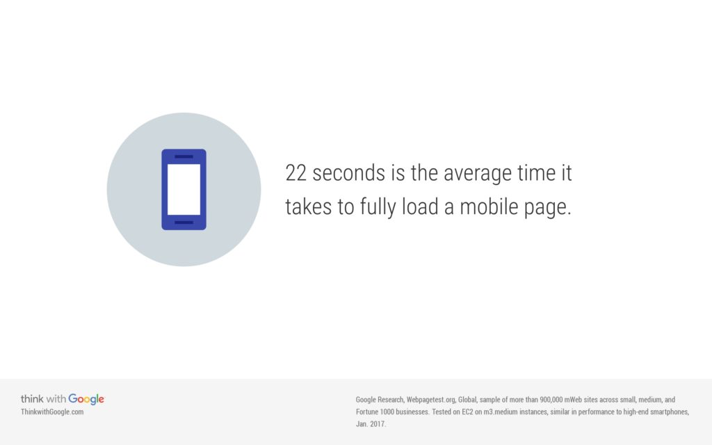 Actual load time for mobile - Thinkwithgoogle